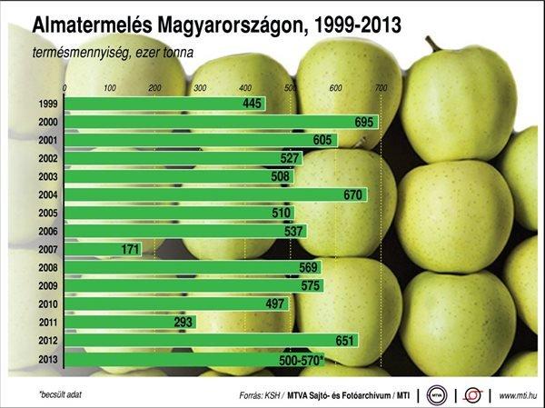 alma-termeles-magyarorszag