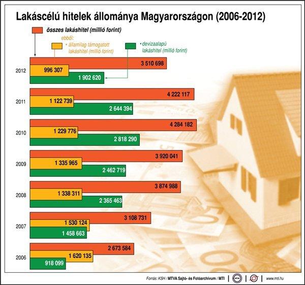 Lakáscélú hitelek Magyarországon (2006-2012) - lakáscélú hitelek összesen, ebből: államilag támogatott lakáshitel; devizaalapú lakáshitel; millió forint (MTI)