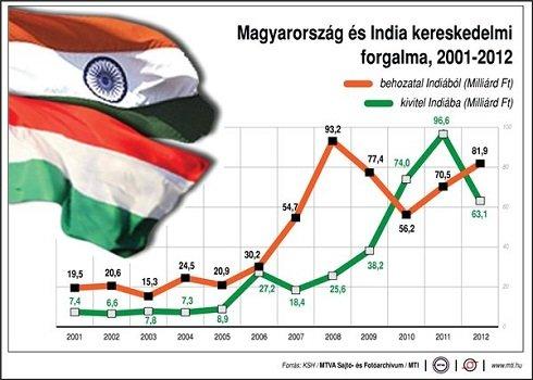Magyarország és India kereskedelmi forgalma, 2001-2012; behozatal; kivitel; milliárd forint