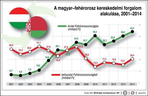 A magyar-fehérorosz kereskedelmi forgalom alakulása (2001-2014); behozatal; kivitel; milliárd forint